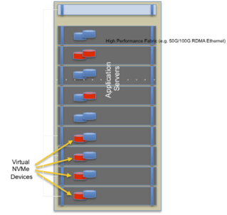 dynamic flash provisioning
