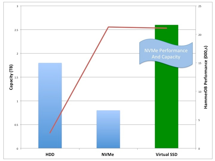 Dell Capacity and Performance .jpg